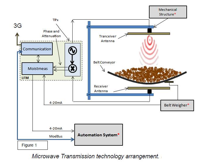 microwavetechnology